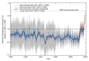 IPCC_2001_TAR_Figure_2.20
